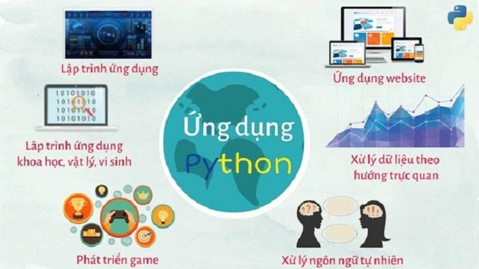 ứng dụng của python