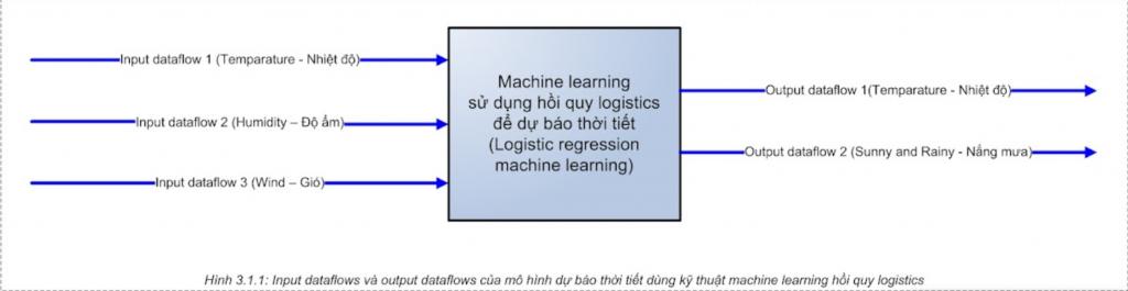 input và output của dataflow